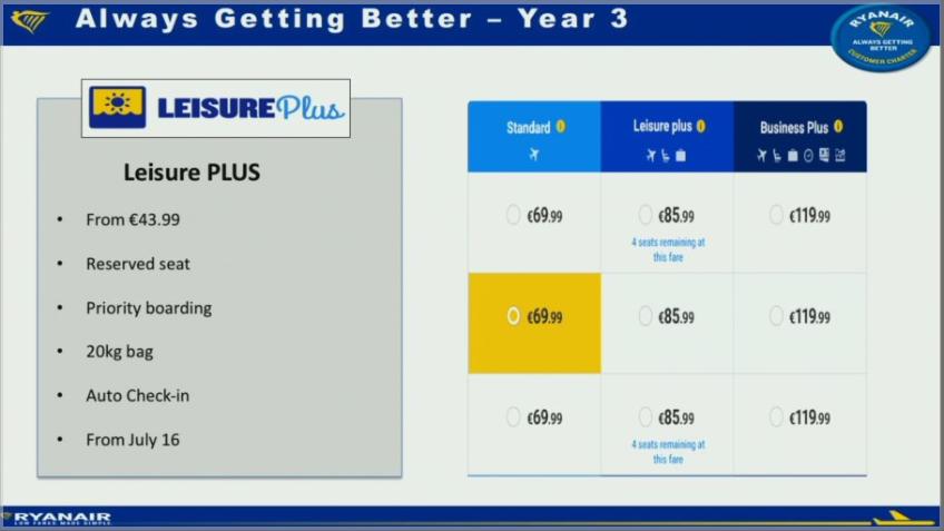 """Ryanair infører """"Leisure Plus"""" fra juli måned, hvor der er inkluderet sædevalg, bagage og prioriteret boarding i billetprisen."""