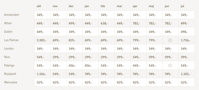 Her ses priskalenderen for dagens destinationer, hvor vi kan se at mange billetter allerede er blevet sat ned til dagens tilbud.