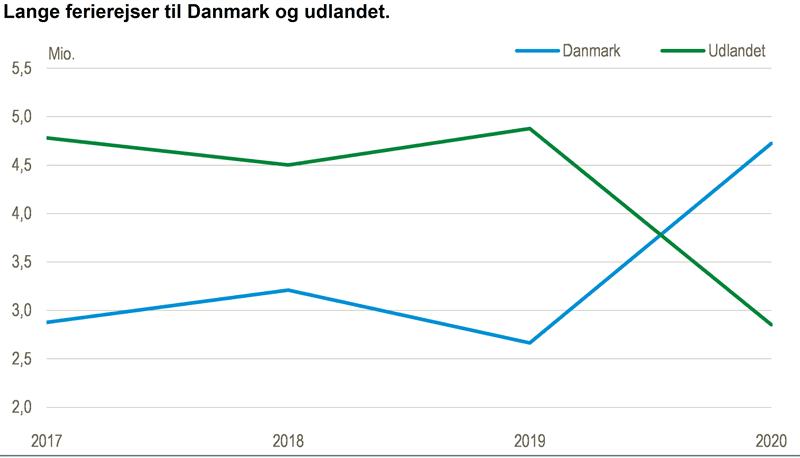 Lange ferierejser til Danmark og udlandet.